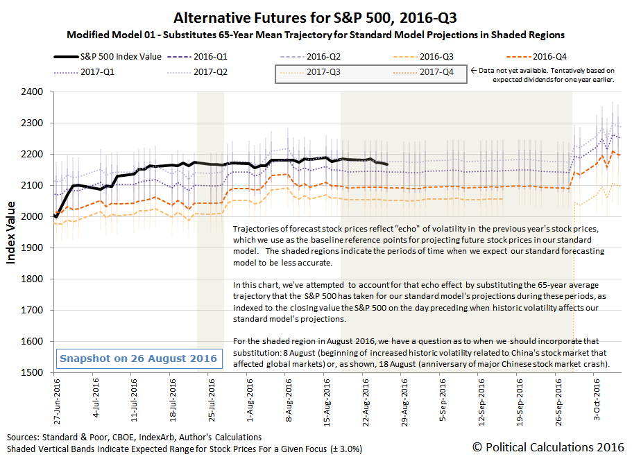 Alternative Futures - S&P 500 - 2016Q3 - Modified Model 01 - Snapshot 2016-08-26