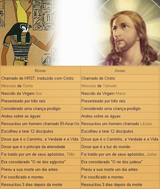 Similaridades entre Hórus e Jesus Cristo