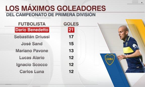 Máximos goleadores del Torneo Argentino de Primera División