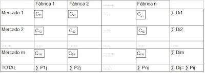 tabla-para-modelo-de-transporte-para-la-distribucion-comercial