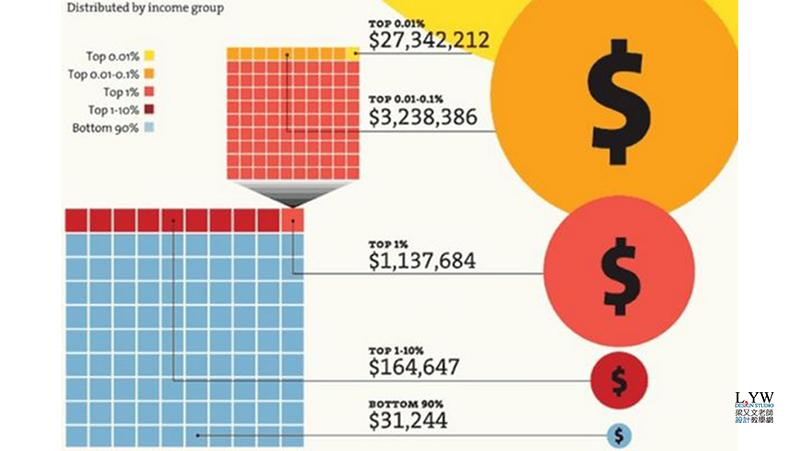 台灣平均收入與世界國家平均薪資收入趨勢: 從1977-2016年 World Top Incomes 計算方式與算法教學說明 (成長率,年齡,經常性薪資,定義,貧富差距,average income Taiwan,US,Japan,Korea)7