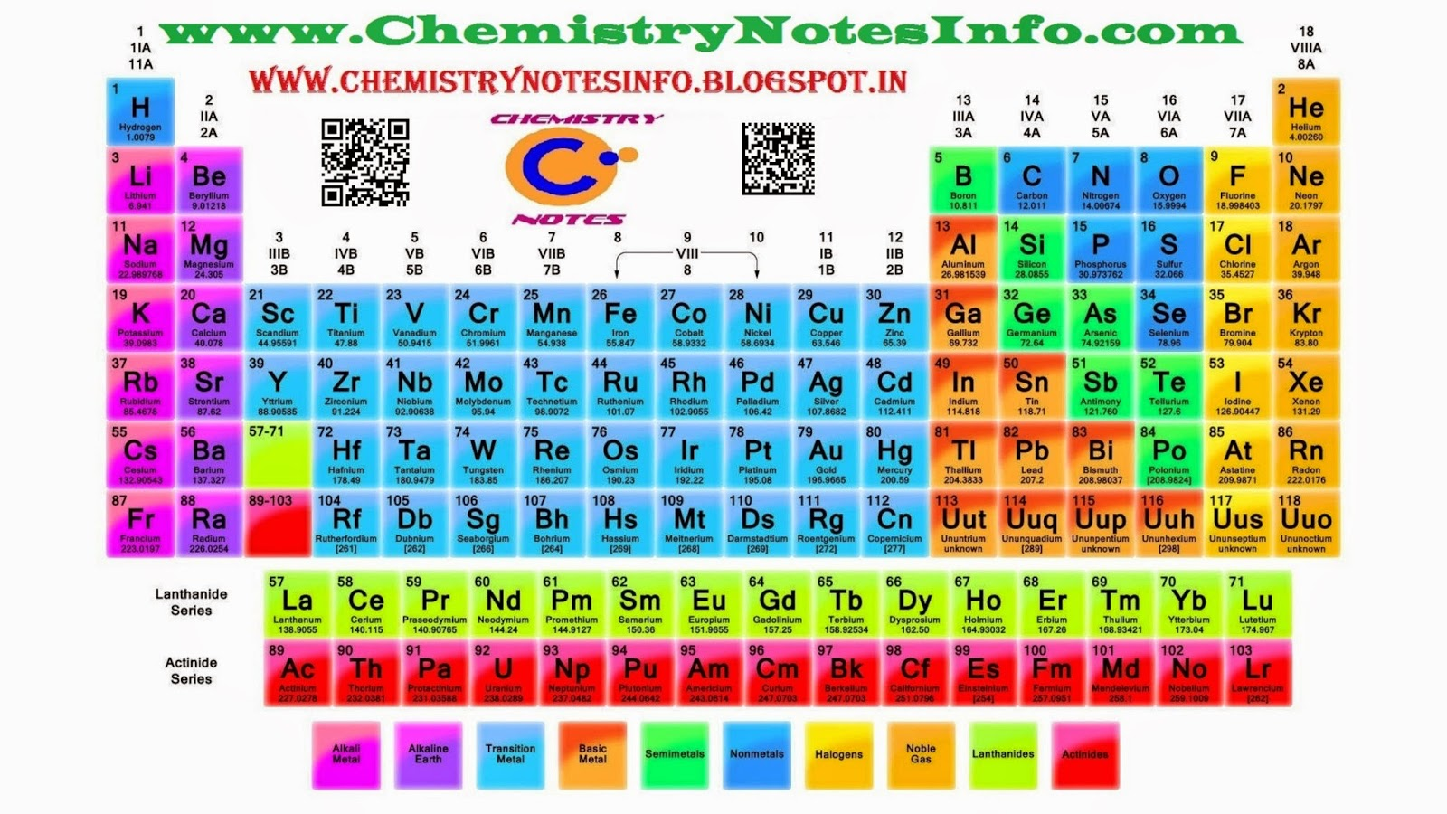 9 Class Periodic Table Of Elements Chemistry Notes Info Your