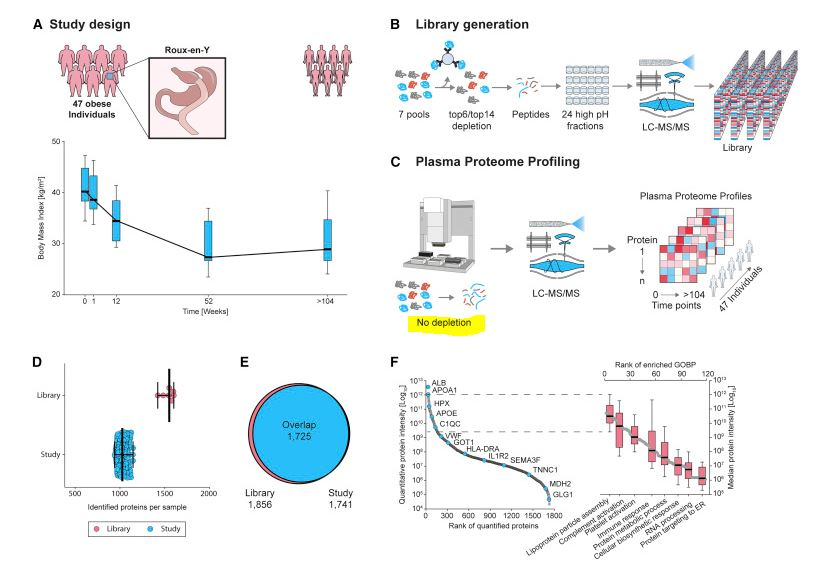 News In Proteomics Research Plasma Profiling Real Patients