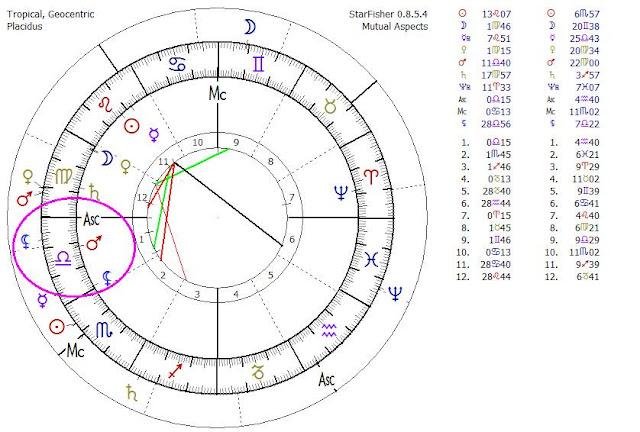 Carta Natal Colombia, Carta Natal Bogotá, Carta Natal Enrique Peñalosa, Astrología Védica, orissa mizar astróloga, Carta Natal Védica, Predicciones 2016
