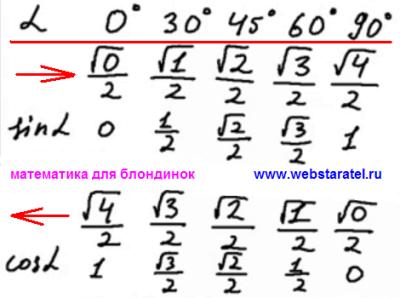 Как запомнить значения тригонометрических функций. Значения синуса и косинуса для углов 0, 30, 45, 60 и 90 градусов. Математика для блондинок.