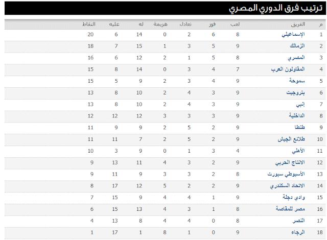 ترتيب الدورى المصرى اليوم بعد مباراة الزمالك والنصر