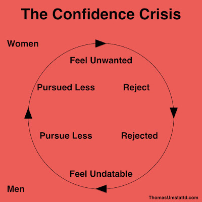 How to Overcome a Confidence Crisis