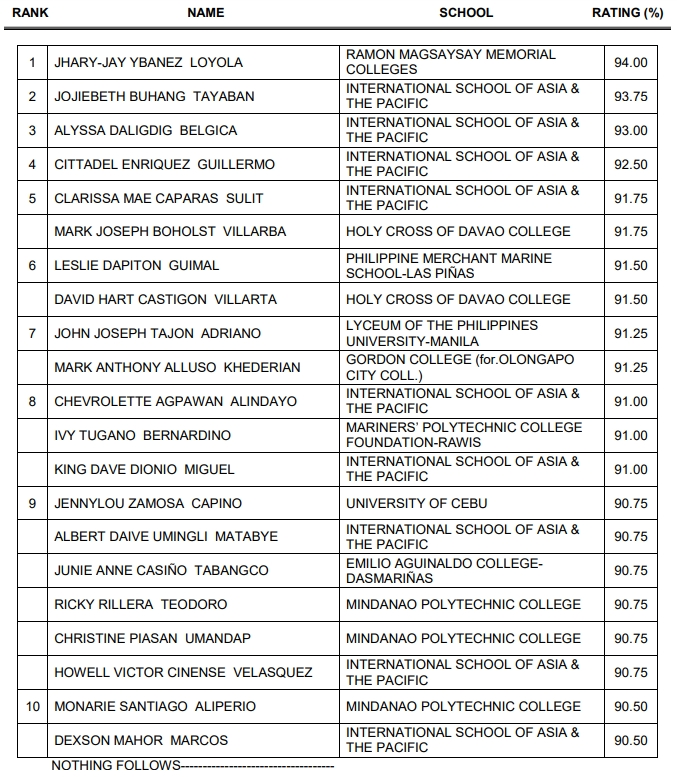 RMMC grad tops November 2018 Customs Broker Board Exam