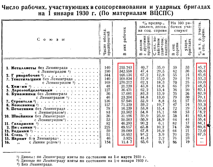статистика соцсоревнований 1930