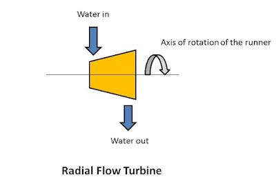 Radial flow turbine