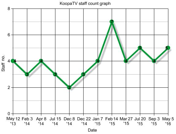 KoopaTV staff count graph chart