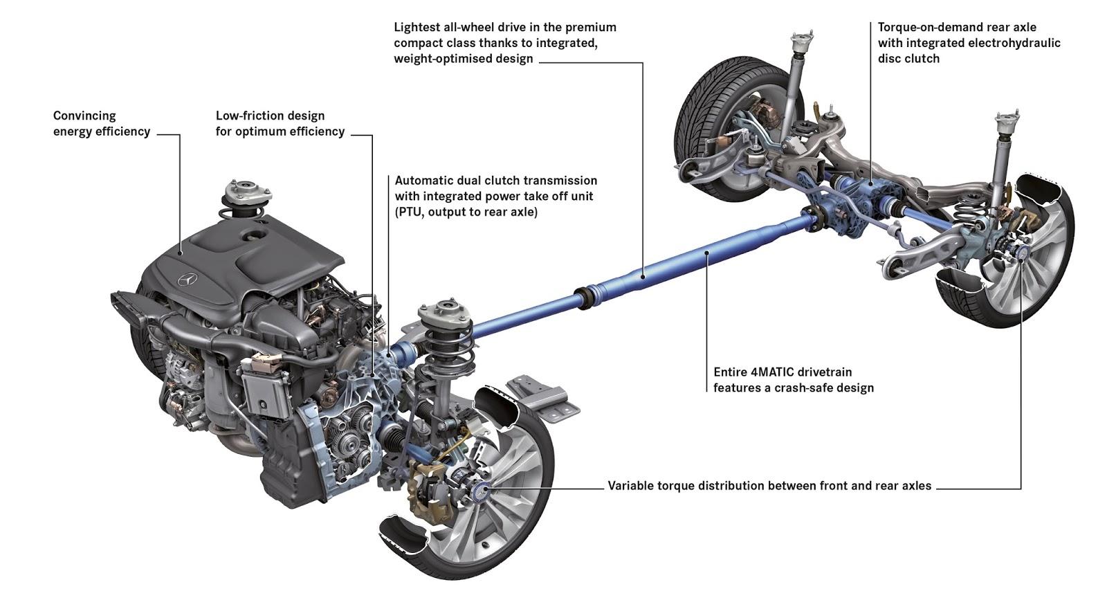 Four Wheel Drive Truck and Power Wheels - Drivetrain
