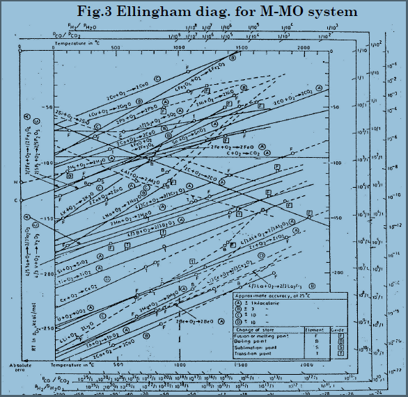 Pmo ellingham diagrams c in case of cso2g co2g gas vol in mole 1 1 entropy does not change sf 0gf hf slope 0 line is horizontal fig 2 ccuart Gallery