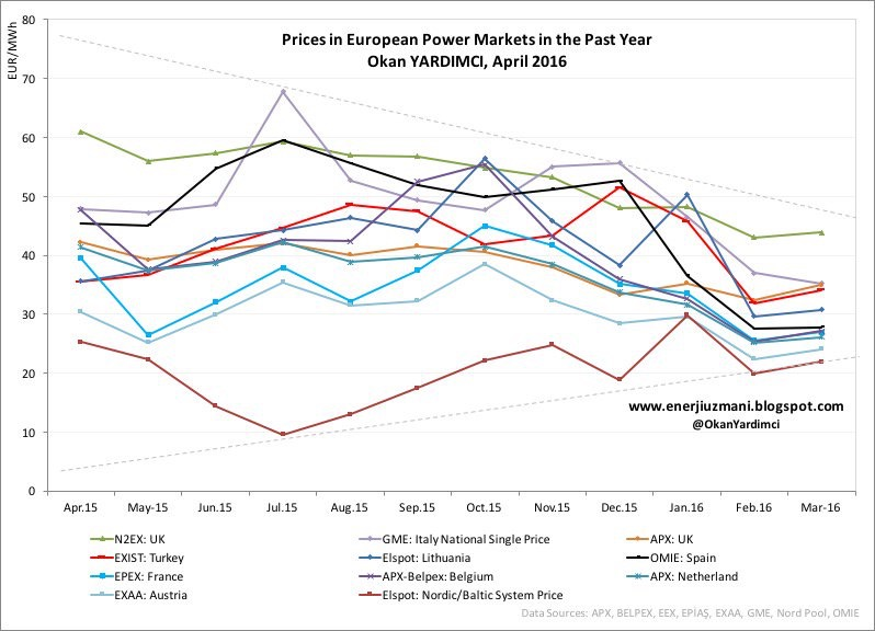 European Power Markets