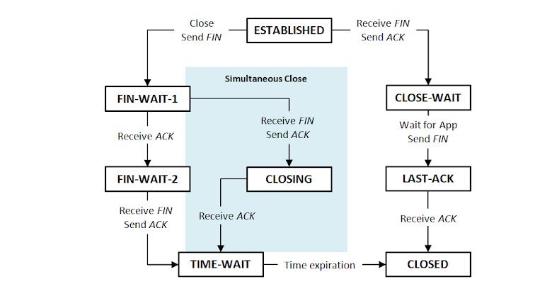 TCP Close 狀態圖