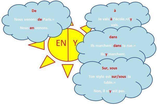 Zaimek en i y - mapa myśli - Francuski przy kawie
