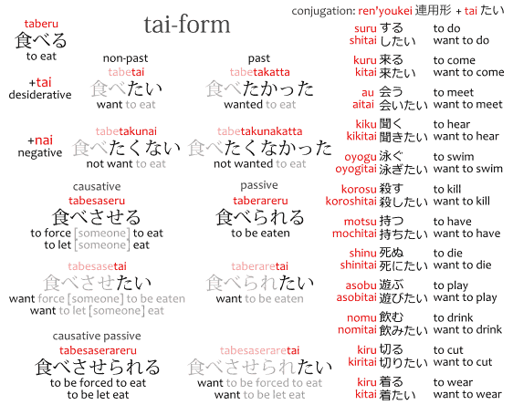 Tai-form conjugation chart.