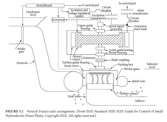 schematic generator spigot