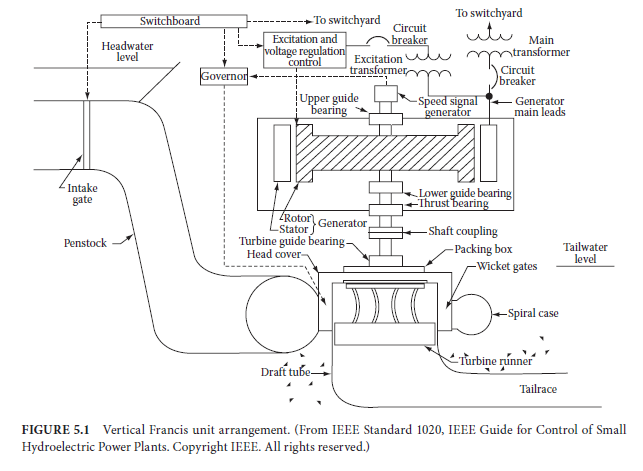 Selection Of Type Of Hydrogenerator Cr4 Discussion Thread