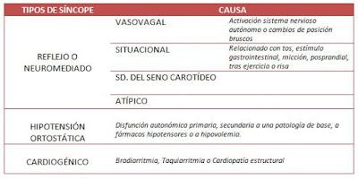 tabla de clasificación de síncopes