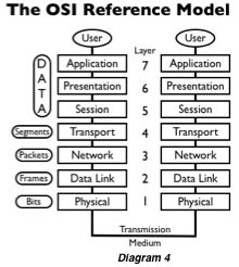 pranav joshi: osi referance model osi reference model diagram atm reference model diagram