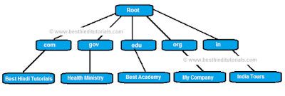 Domain-name-space-hierarchy-in-Hindi