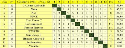 Clasificación por orden de puntuación del Campeonato de Catalunya - 3ª División - Grupo 5