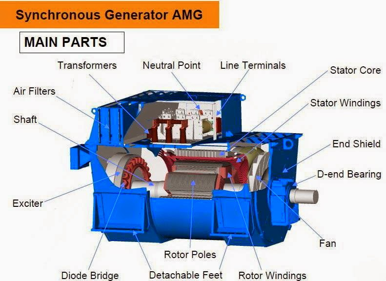 electrical engineering world  synchronous generator main parts