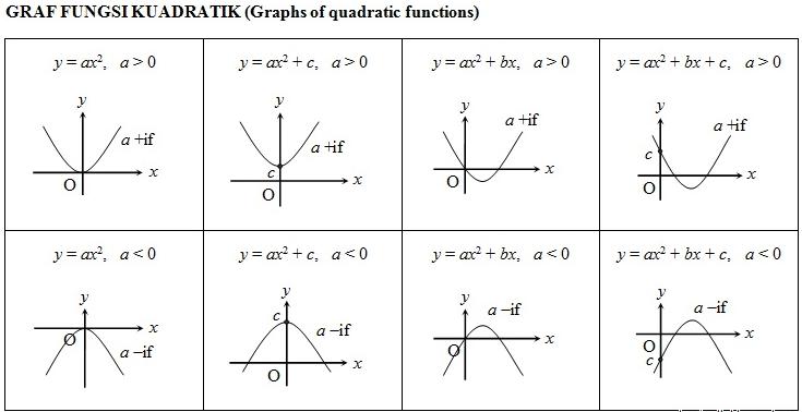Nota Matematik SPM Graf Fungsi 2 (Graph of Function 2) untuk rujukan pelajar SPM