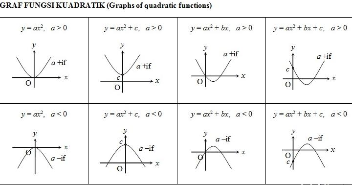 Nota Matematik Tingkatan 5 Spm Graf Fungsi Ii Pendidikanmalaysia Com