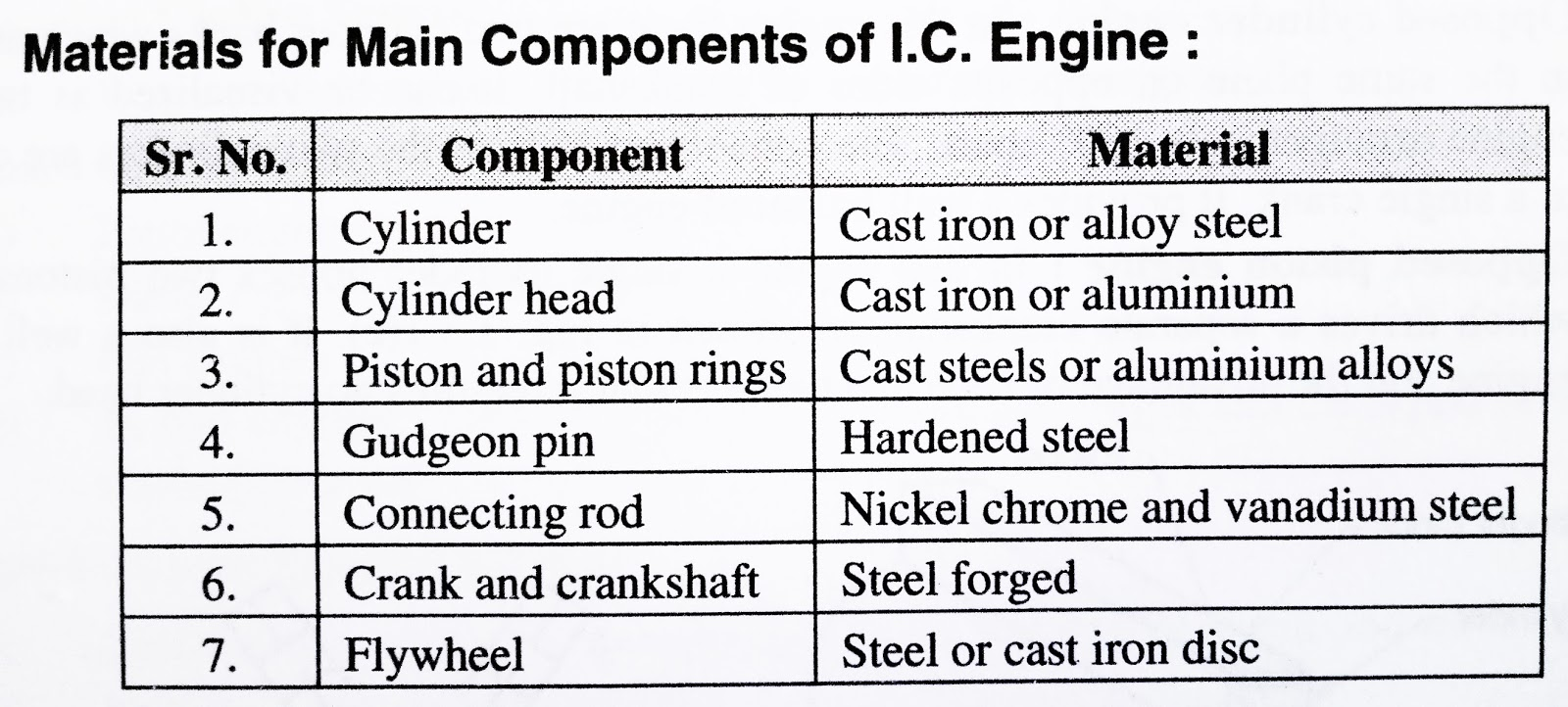 material used in engine block casting essay The casting process for aluminum could be problematic, as pores in the cooled metal could cause terminal failure in one casting pour while the next pour might exhibit good durability engine materials eventually shifted from steel to the aluminum components in general use today.