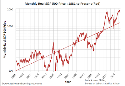 Monthly real S&P500 price