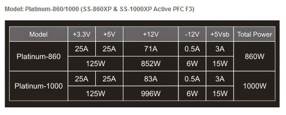 Unboxing & Overview: Seasonic Platinum Series 860W Power Supply Unit 46