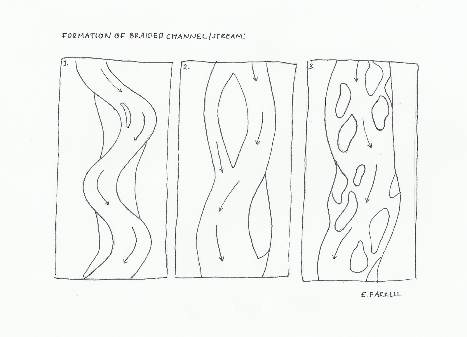 Formation Of Braided Channels Streams