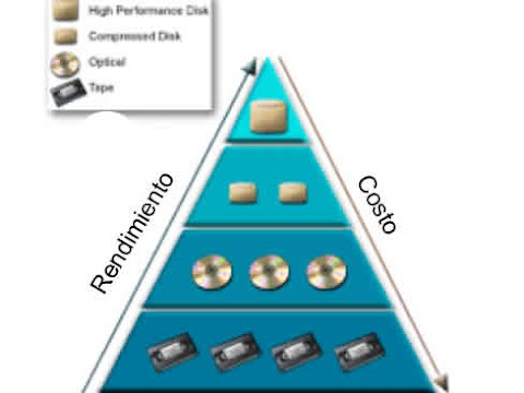 Definicion de Hierarchical storage management (HSM)