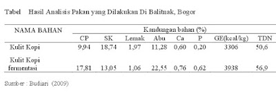 Kandungan Nutrisi Kulit Kopi Sebelum dan Sesudah Difermentasi