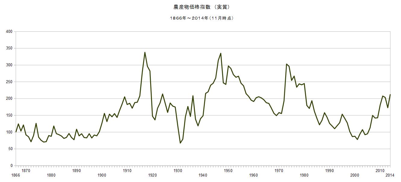 石油監査人: 2014/11 農産物価格指数(実質) 212.96