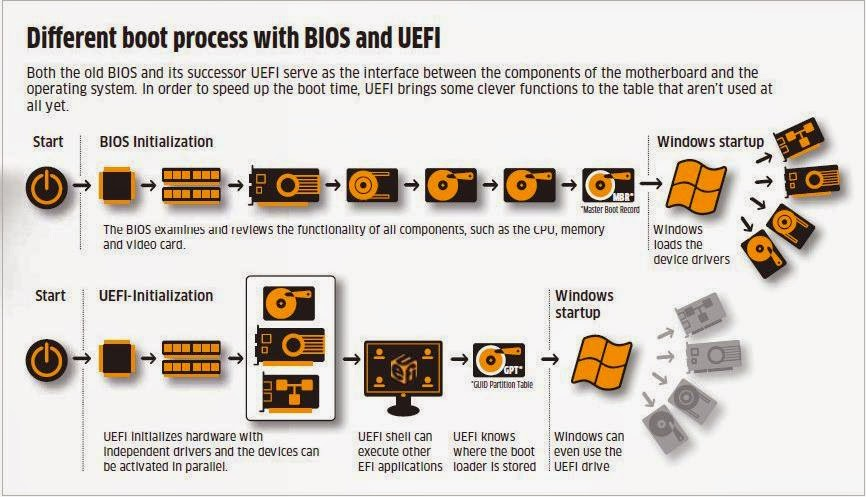 Who Invented UEFI? | Takenotes