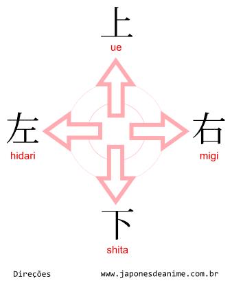 Direções em Japonês, esquerda, hidari, direita, migi, para cima, ue, e para baixo, shita.