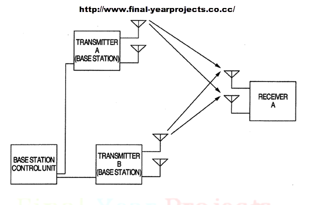 Final Year Projects 2030: Wireless Communication Project