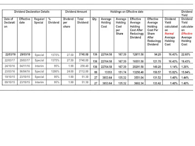 Picture Shows the calculation of Effective Dividend Yield in the form of a table