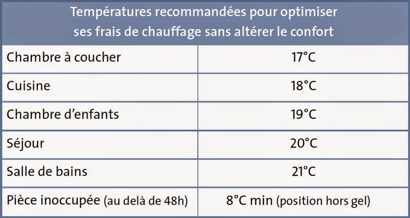 températures recommandées pour optimiser ses frais de chauffage sans alterer le confort