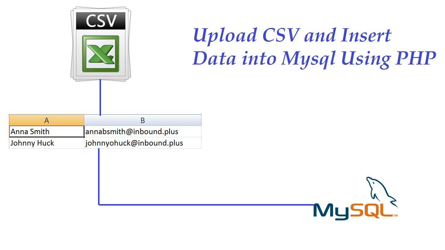 Upload CSV and Insert Data into Mysql Using PHP   Webslesson