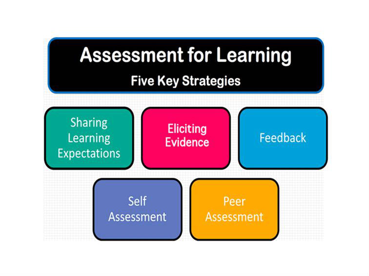 learning teaching assessment Assessment for learning formative assessment assessment for learning the development of a shared language regarding the goals of learning and teaching.