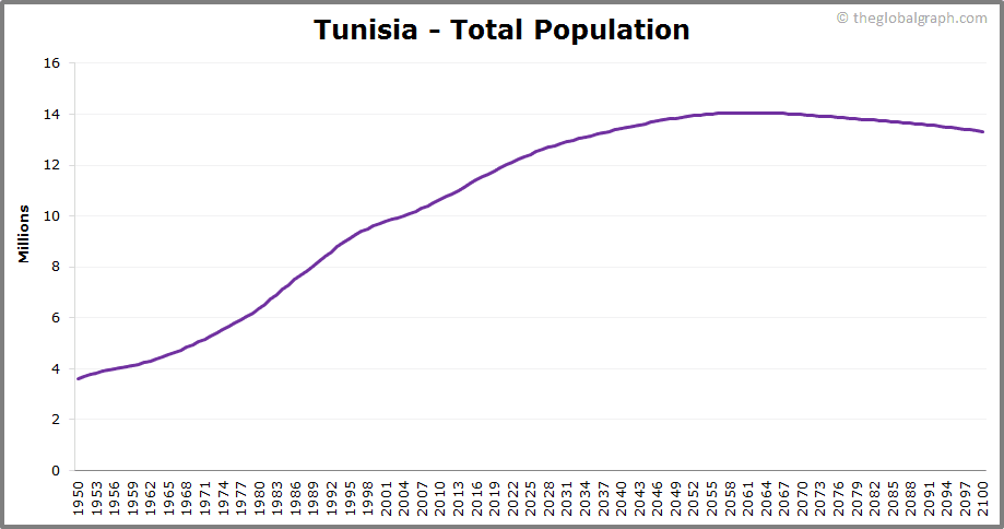 Tunisia  Total Population Trend