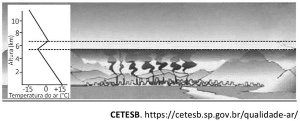 A curva de temperatura do ar ilustrada na figura