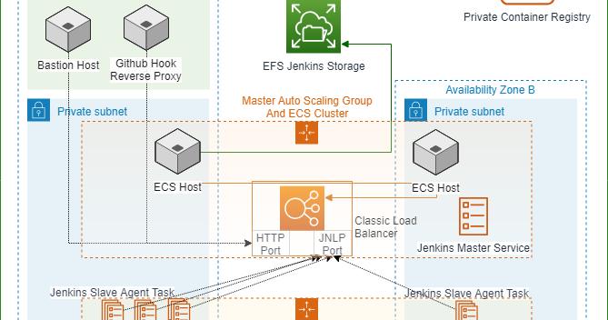 Running Jenkins on ECS