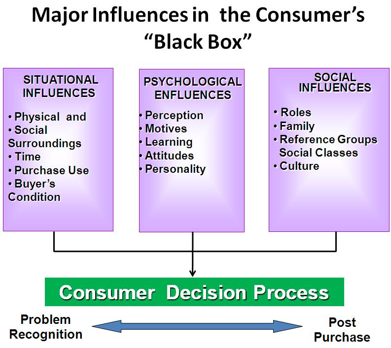 crm impact on tesco consumer buying behaviours Impact of consumer buying behaviour and satisfaction   customer relationship management (crm)-insurable  the study is intended to understand the effect of employability skill behaviours on.