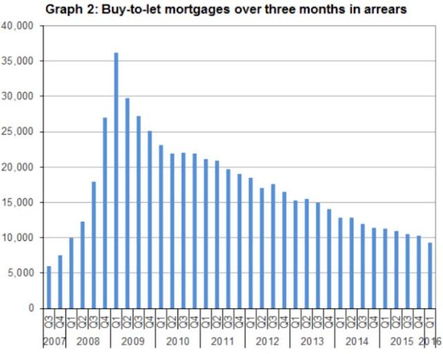 btl mortgages arrears graph q1 2016