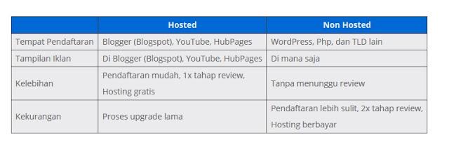 tabel perbedaan akun google asdense